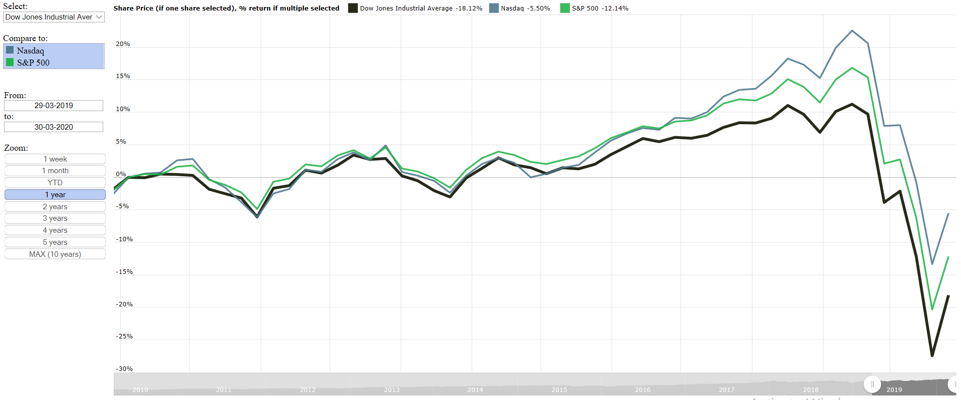 Dow Jones Industrial Average (DJIA) vs S&P 500 vs Nasdaq over the last year