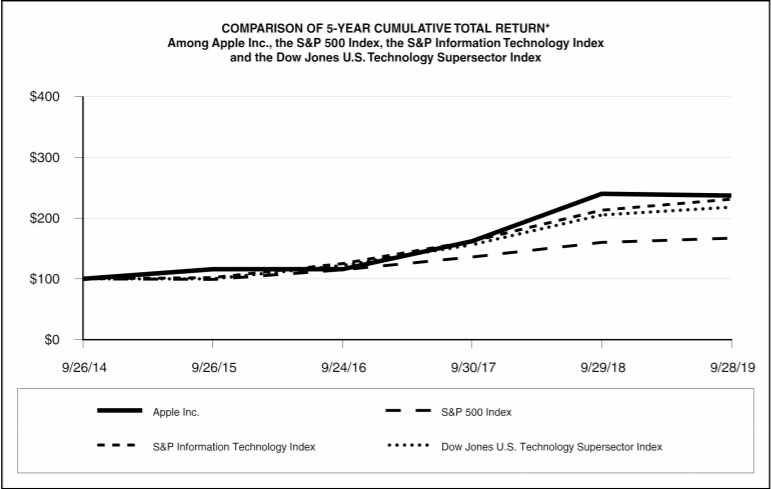 5 year cumulative total return of Apple compared to the S&P 500, S&P IT index and Dow Jones Tech supersector index