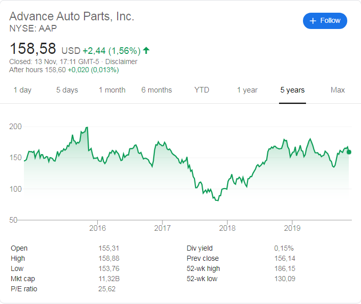 Advance Auto Parts (NYSE: AAP) stock price history over the last 5 years