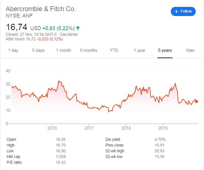Abercrombie & Fitch (NYSE:ANF) stock price history