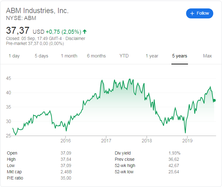 ABM Industries (NYSE: ABM) share price history over the last 5 years