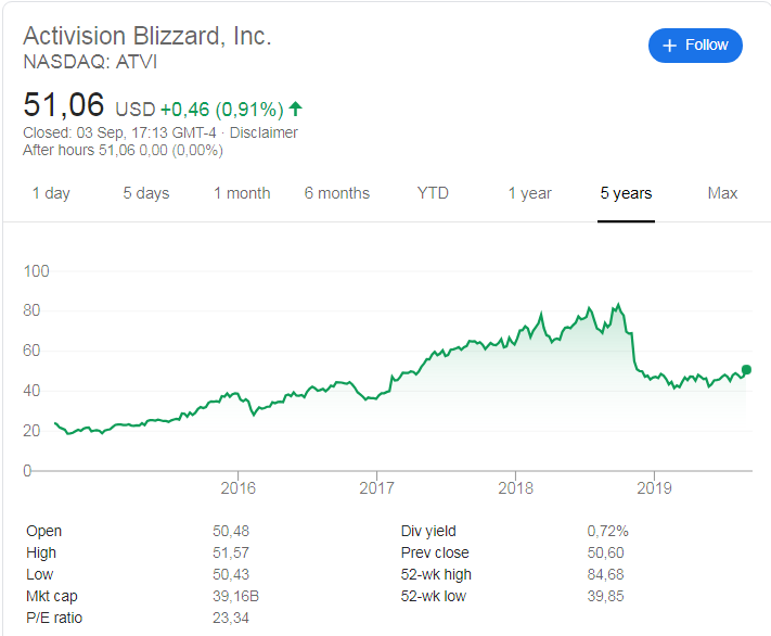 Activision Blizzard(NASDAQ:ATVI) share price history over the last 5 years