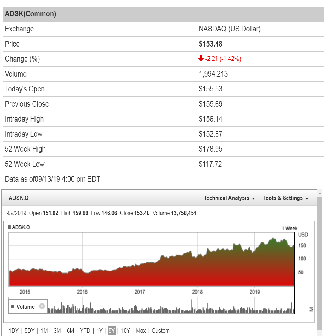 Autodesk (NASDAQ:ADSK) share price history over the last 5 years