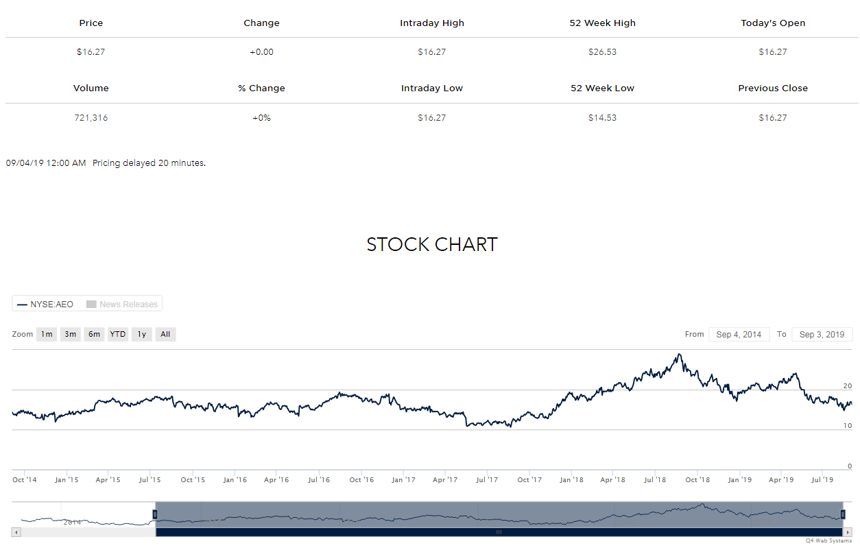 American Eagle Outfitters (NYSE:AEO) share price history over the last 5 years
