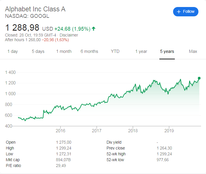 Alphabet (NASDAQ: GOOGL) share price history over the last 5 years