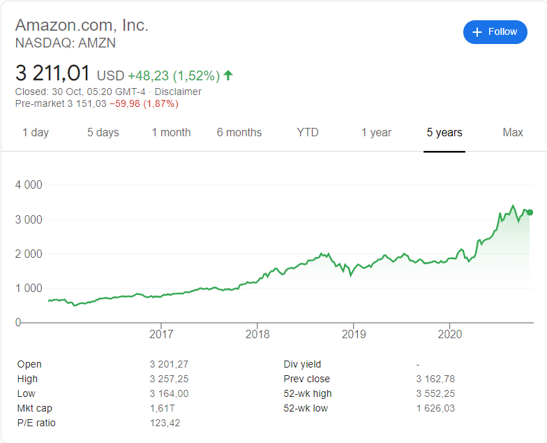 Amazon (NASDAQ: AMZN) stock price history over the last 5 years.