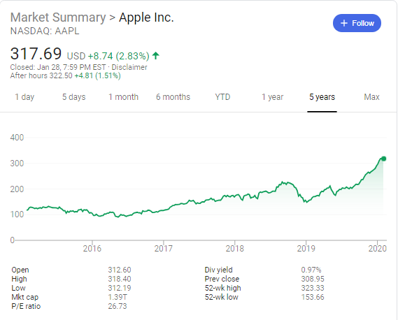 Apple ( NASDAQ:AAPL) stock price history over the last 5 years