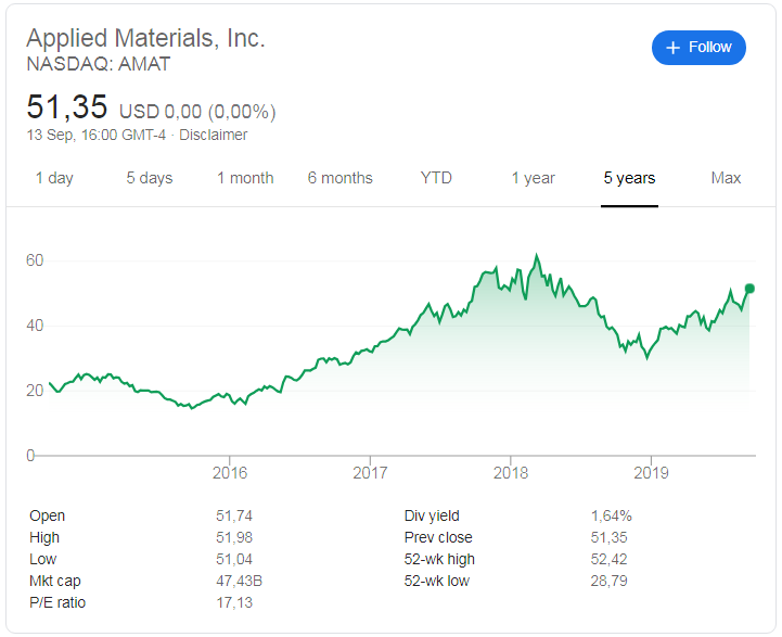 Applied Materials (NASDAQ: AMAT) stock price history over the last 5 years.