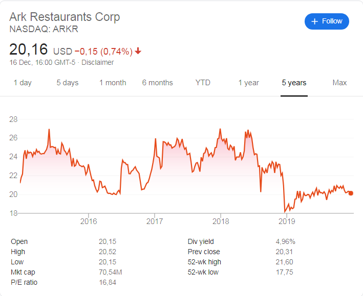 Ark Restaurants (NASDAQ:ARKR) stock price history over the last 5 years