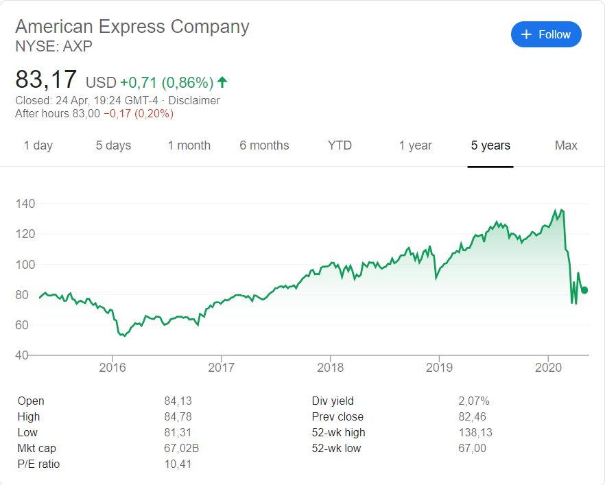 American Express (NYSE: AXP) stock price history over the last 5 years