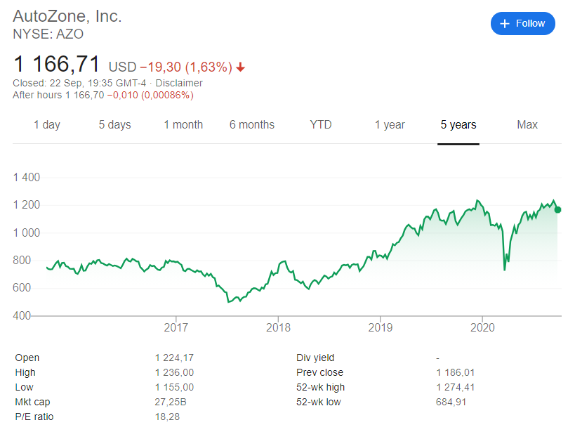 AutoZone (NYSE: AZO) stock price history over the last 5 years.