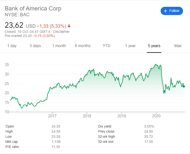 Bank of America  (NYSE: BAC) stock price history over the last 5 years