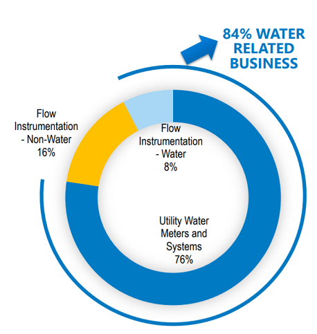 Water makes up 84% of Badger Meter's business sales