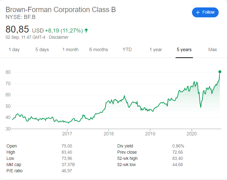Brown-Forman stock price history over the last 5 years