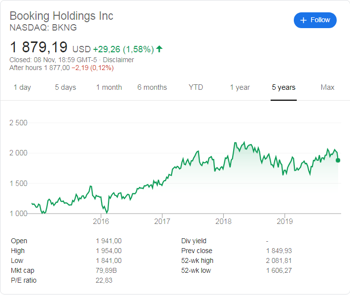 Booking Holdings (NASDAQ: BKNG) stock price history over the last 5 years