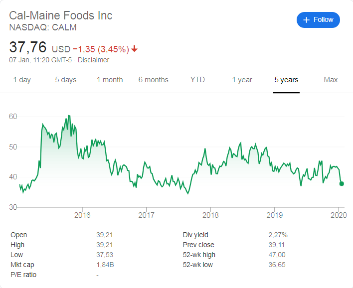 Cal-Maine (NASDAQ: CALM) stock price history over the last 5 years