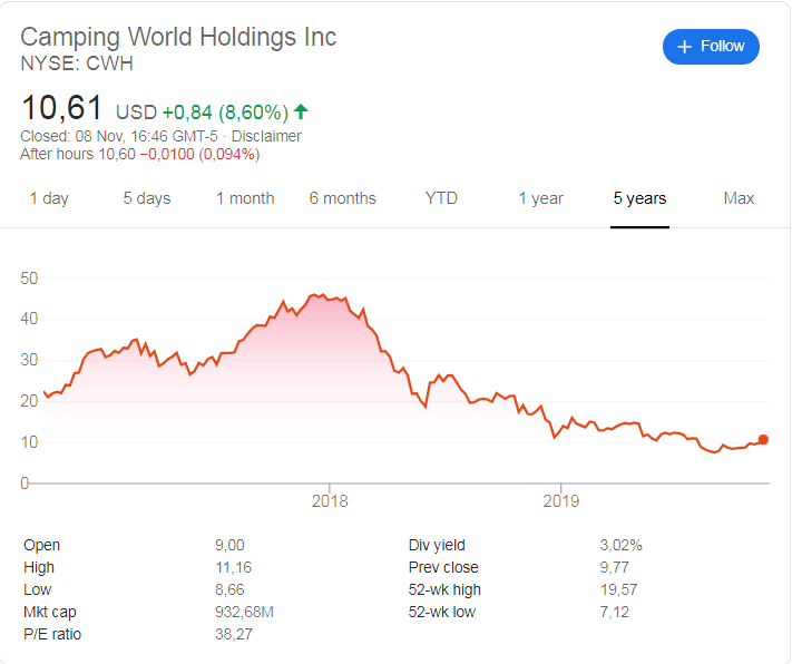 Camping World (NYSE: CWH) share price history since its listing in 2016