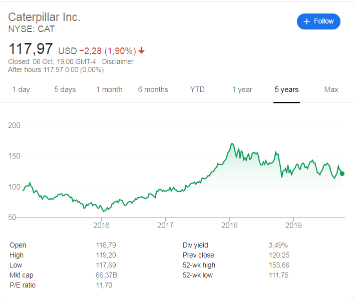 Caterpillar (NYSE: CAT) stock price history over the last 5 years