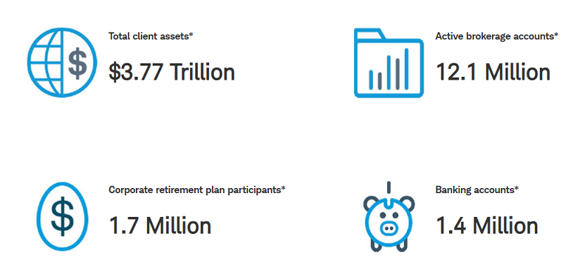 Charles Schwab business highlights