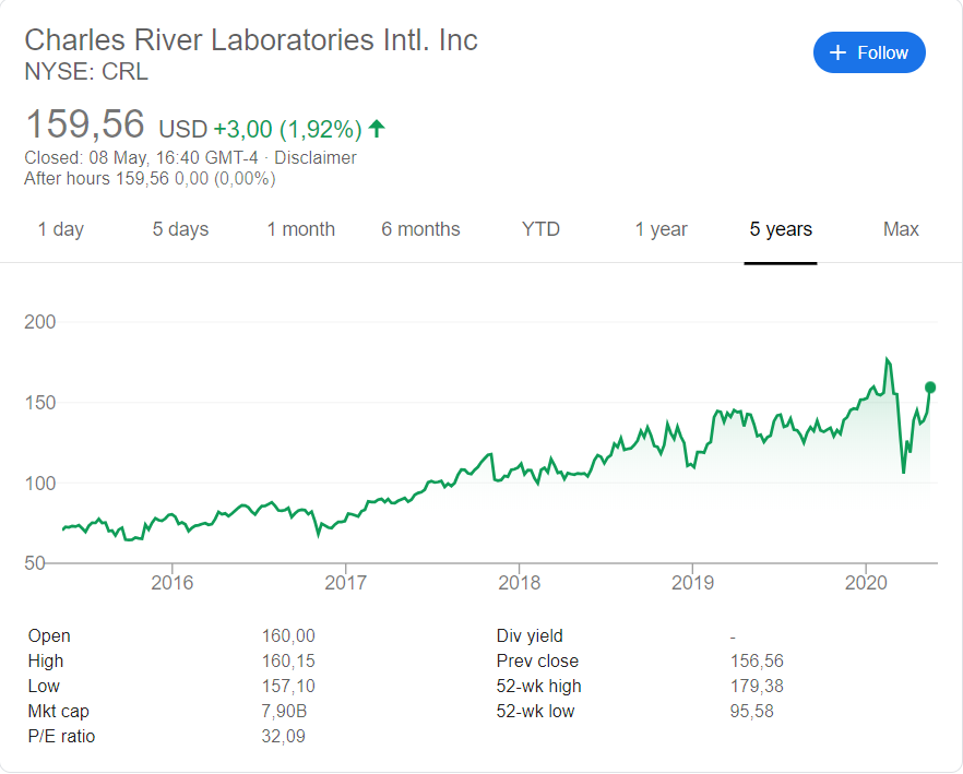 Charles River (NYSE: CharleRL) stock price history over the last 5 years