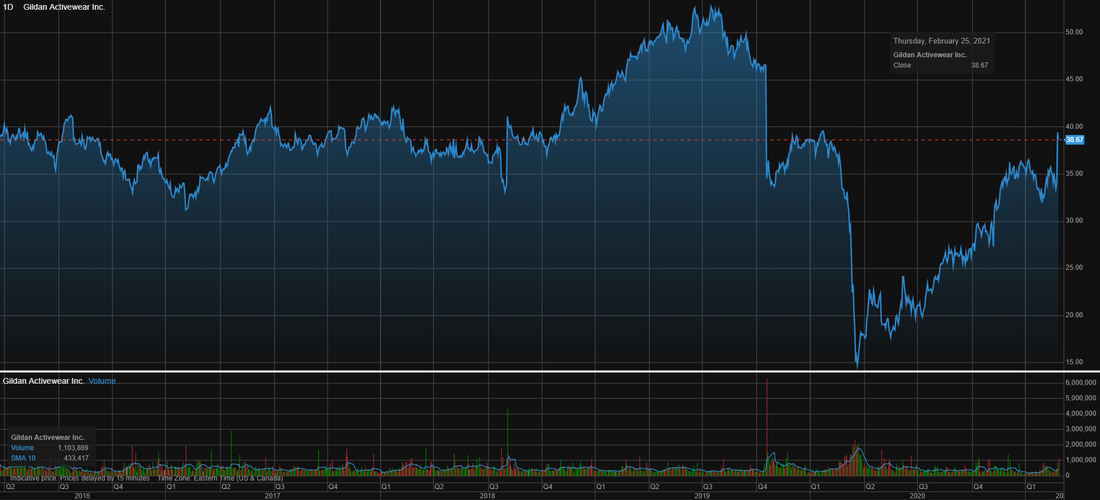 Stock price history of Harley -Davidson (HOG) over the last 5 years