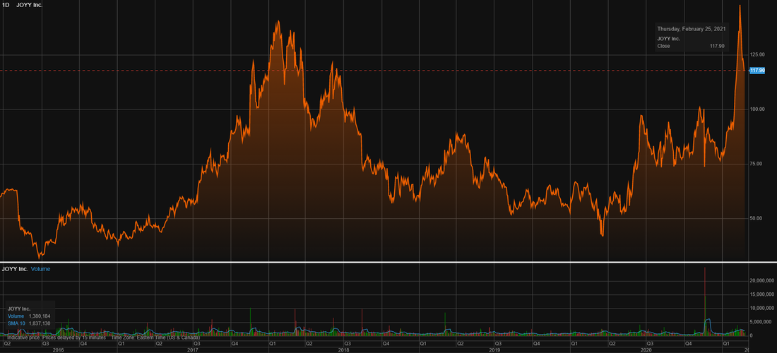 Joyy Inc (JOYY) stock price chart over the last 5 years
