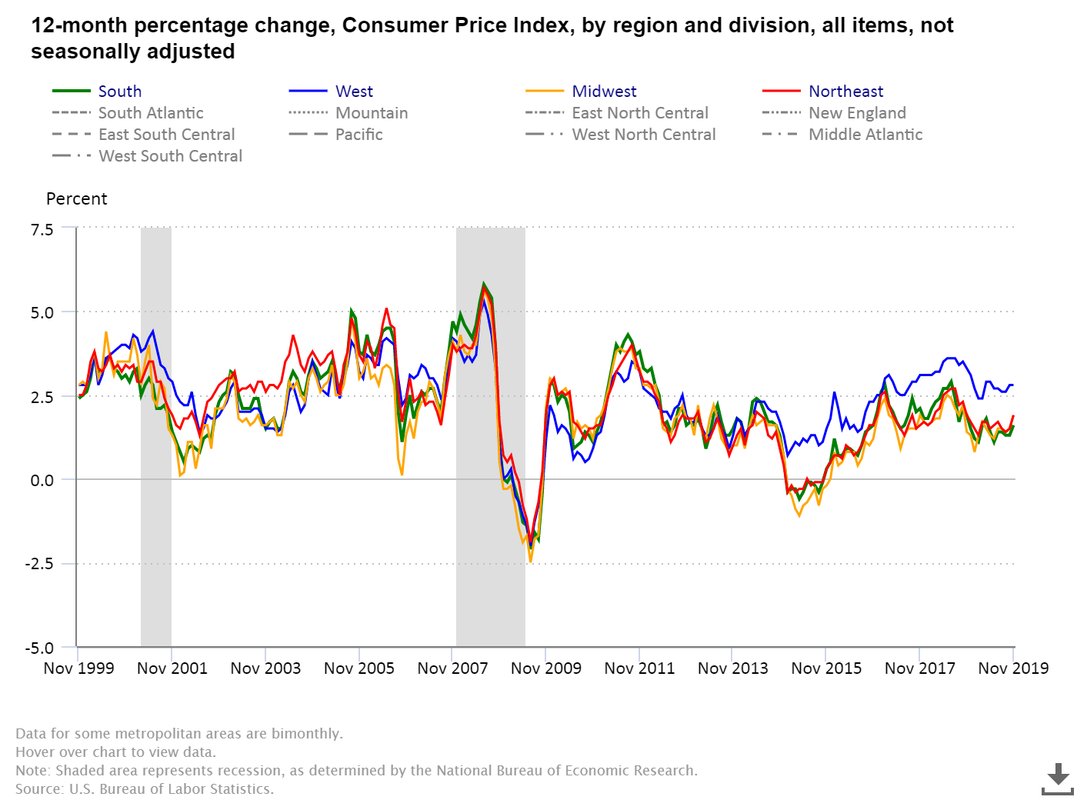 Consumer Price Index by region in the USA. The West of the USA has an inflation rate far greater than the national US average