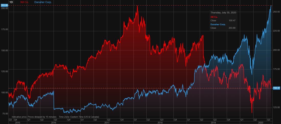 3M (MMM) stock vs Danaher (DHR) stock performance over the last 5 years