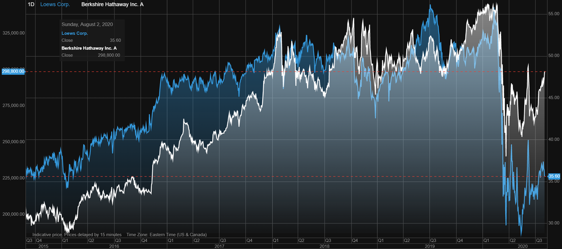Loews (L) stock vs Berkshire Hathaway (BRKA) stock performance over last 5 years
