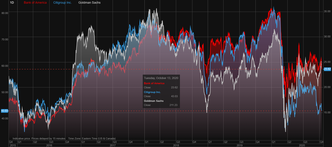 Bank of America (BAC) vs Citigroup (C) vs Goldman Sachs (GS) stock over the last 5 years