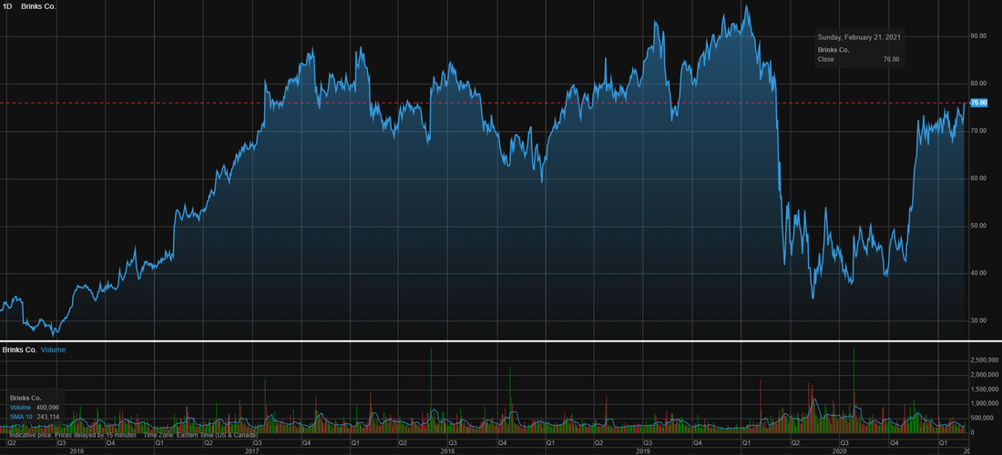 Crocs (CROX) stock price chart over the last 5 years