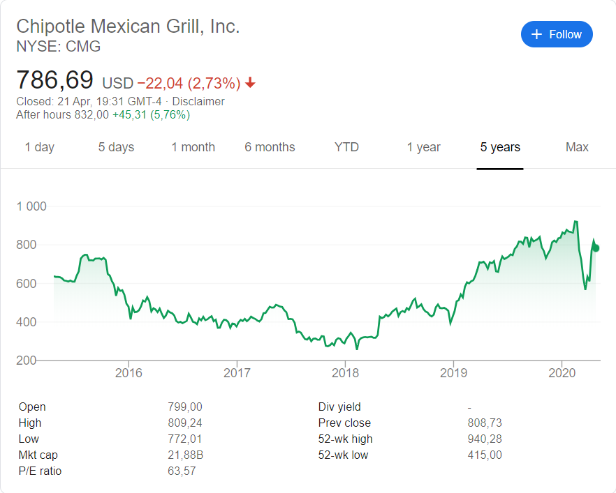 Chipotle (NYSE:CMG) share price history over the last 5 years