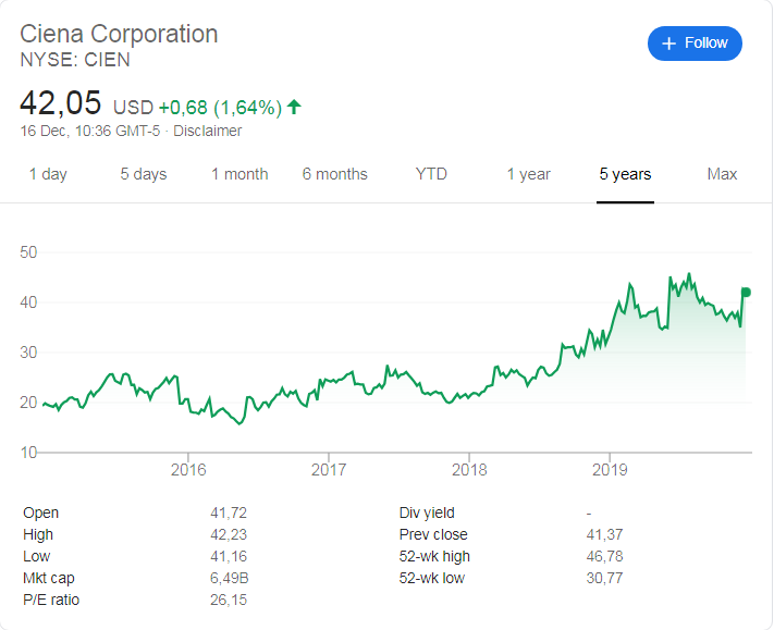 Ciena (NYSE: CIEN) share price history over the last 5 years