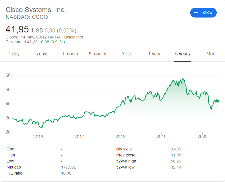Cisco Systems (NASDAQ: CSCO) stock price history over the last 5 years