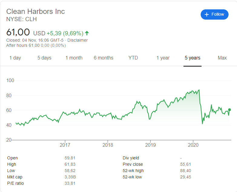 Clean Harbors (CLH) stock price history over the last 5 years