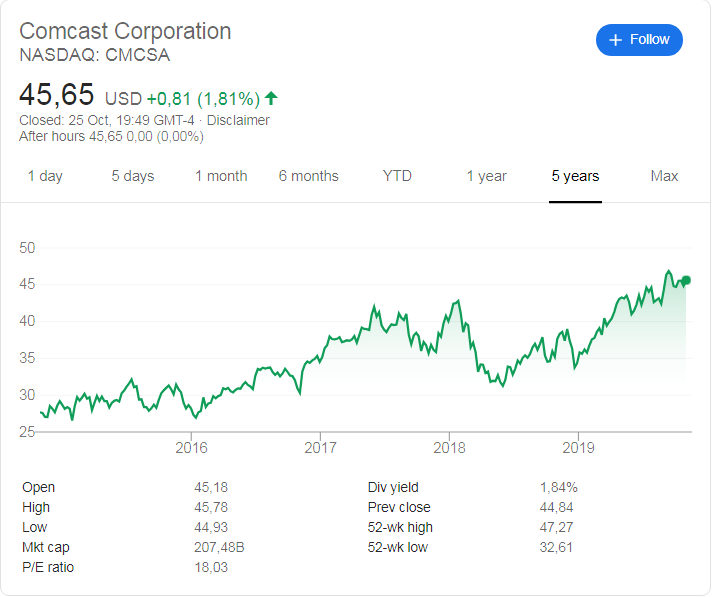 Comcast (NASDAQ: CMCSA) stock price history over the last 5 years.