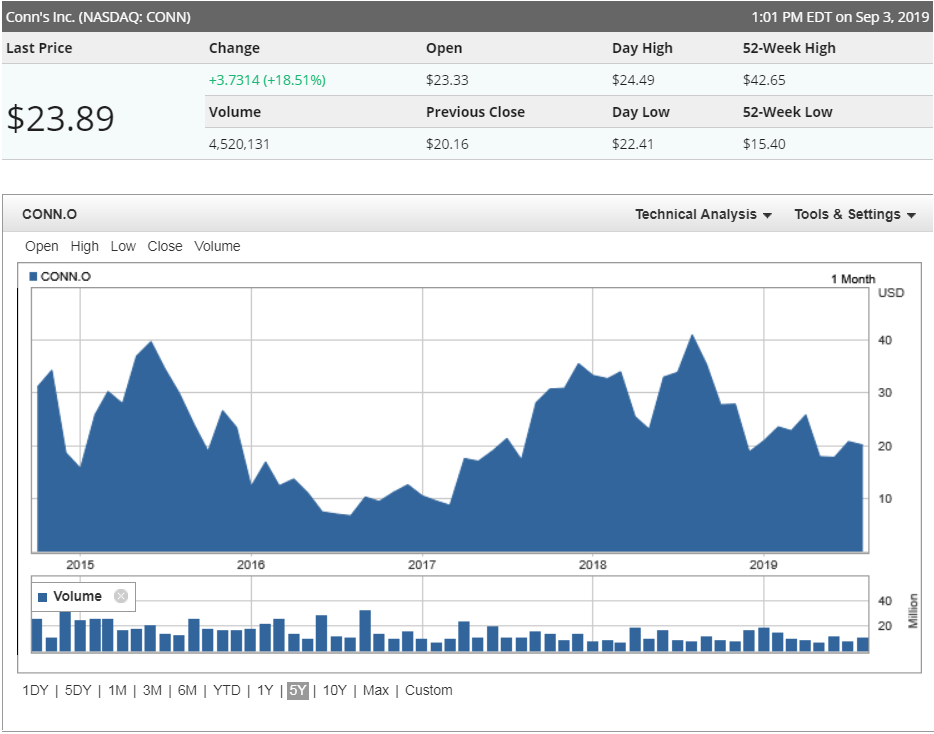 Conn's (NASDAQ:CONN) share price history over the last 5 years