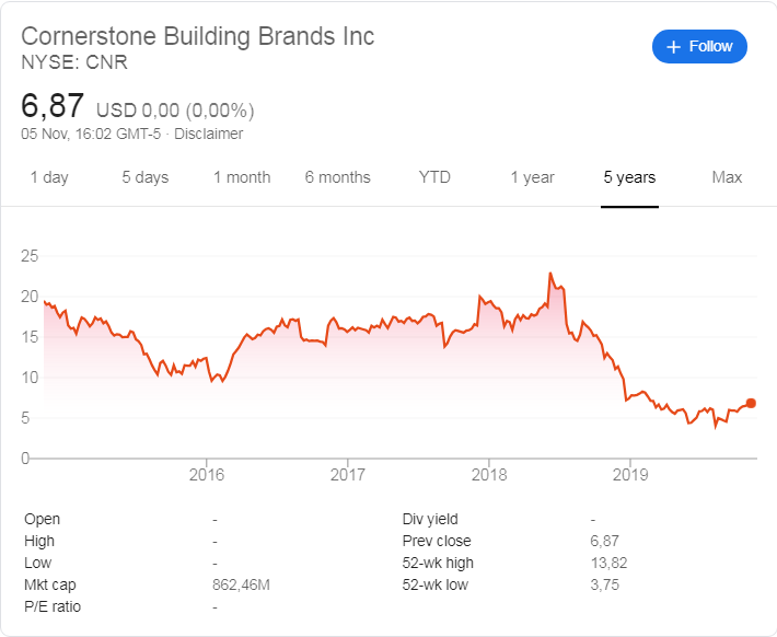 Cornerstone (NYSE:CNR) share price history over the last 5 years