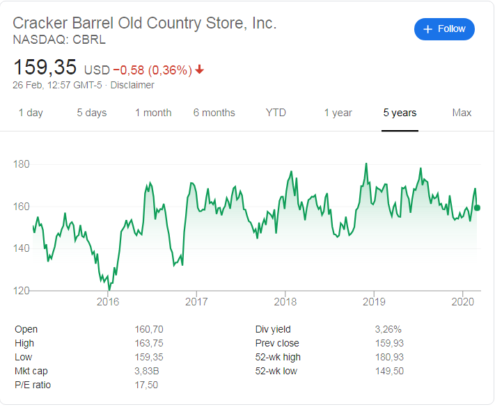 Cracker Barrel (NASDAQ: CBRL) stock price history over the last 5 years.
