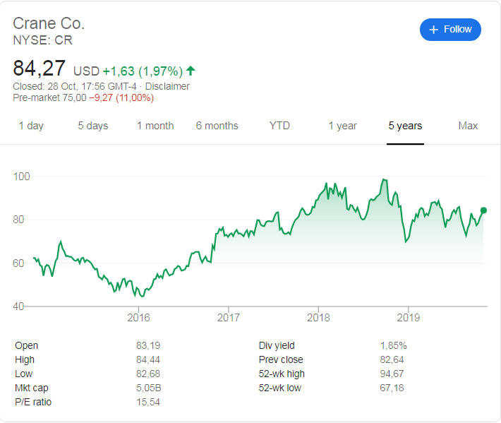 Crane Co (NYSE: CR) stock price history over the last 5 years