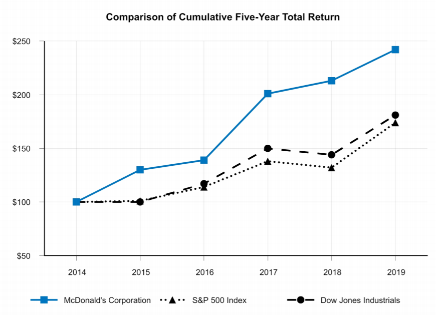 Mcdonalds stock performance vs S&P 500 vs Dow Jones Industrials