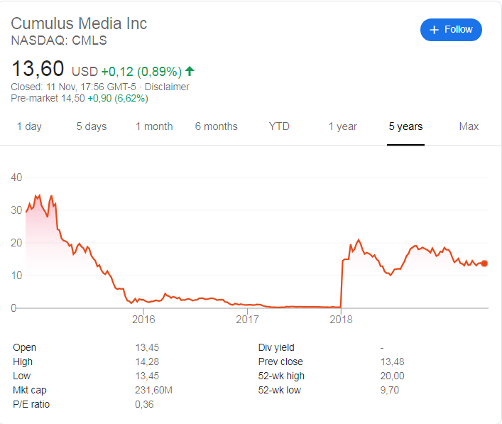 Cumulus Media (NASDAQ: CMLS) stock price history over the last 5 years