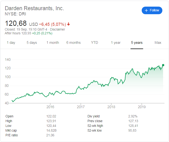 Darden Restaurants (NYSE: DRI) stock price history over the last 5 years
