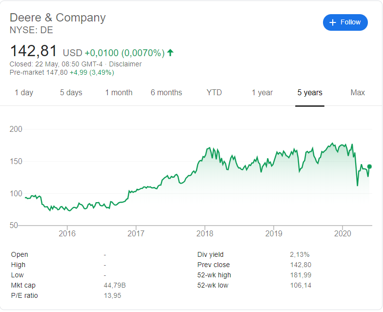 Deere and Company ( NYSE:DE) share price history