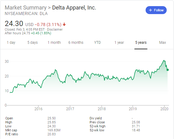 Delta Apparel (NYSE American: DLA) stock price history over the last 5 years
