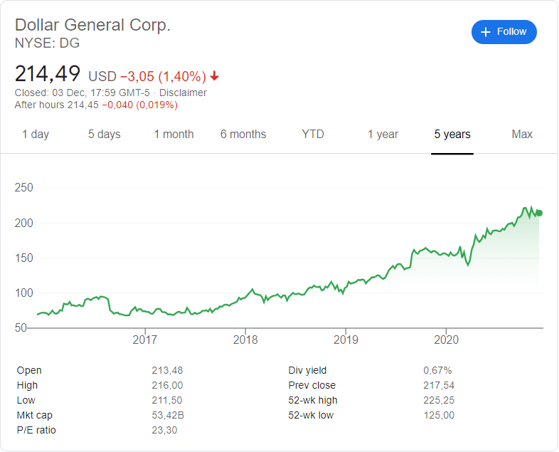 Dollar General (NYSE:DG ) stock price history over the last 5 years