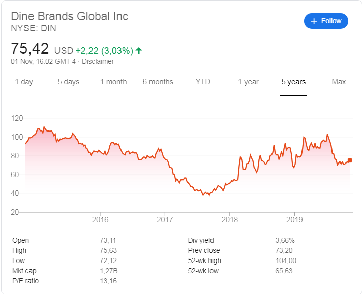 Dine Brands stock price history over the last 5 years.