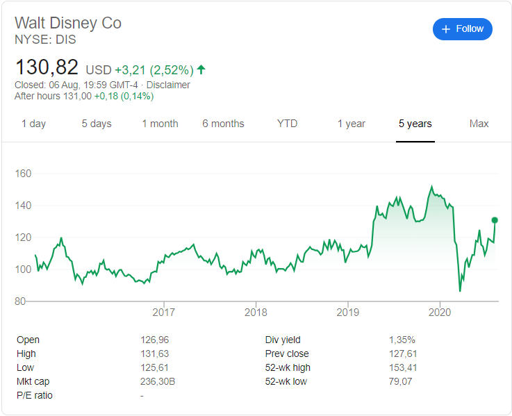 The Walt Disney (NYSE:DIS) share price history