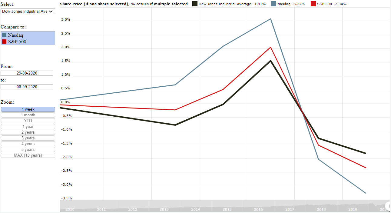 Graph of the Dow Jones, Nasdaq and S&P 500 performance for the  week ending 7 August 2020