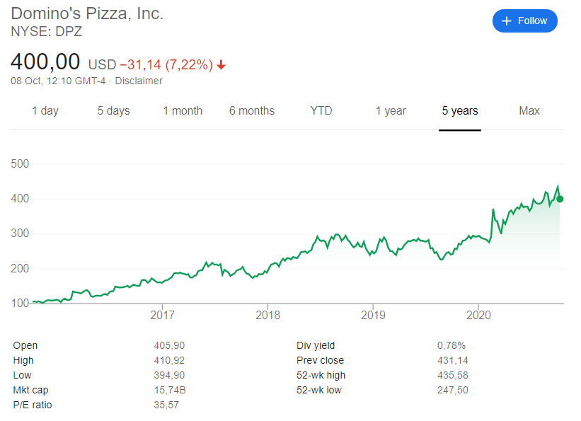 Domino's Pizza (NYSE: DPZ) stock price history since its listing